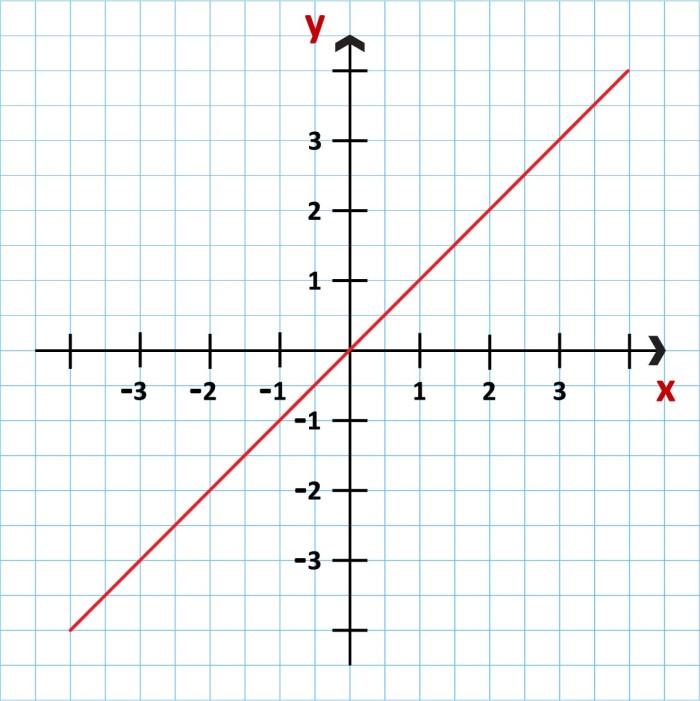 Qué es una función matemática