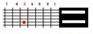 Afinar una guitarra Paso 3