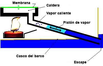 Principio de operación del barco a vapor casero
