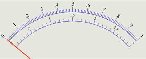 Entiende el rango del mltímetro