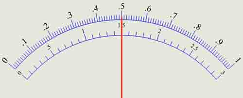 Ten en cuenta que el multímetro es lineal.