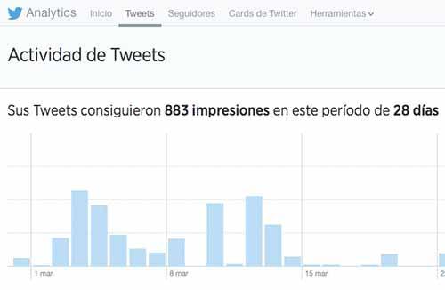 Observa tus métricas de Twitter Analytics